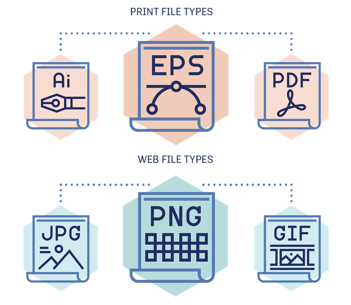 Graphic of pieces of paper with different kind of print file type (such as EPS and PDF) or web file type (such as JPG and PNG) listed on each document