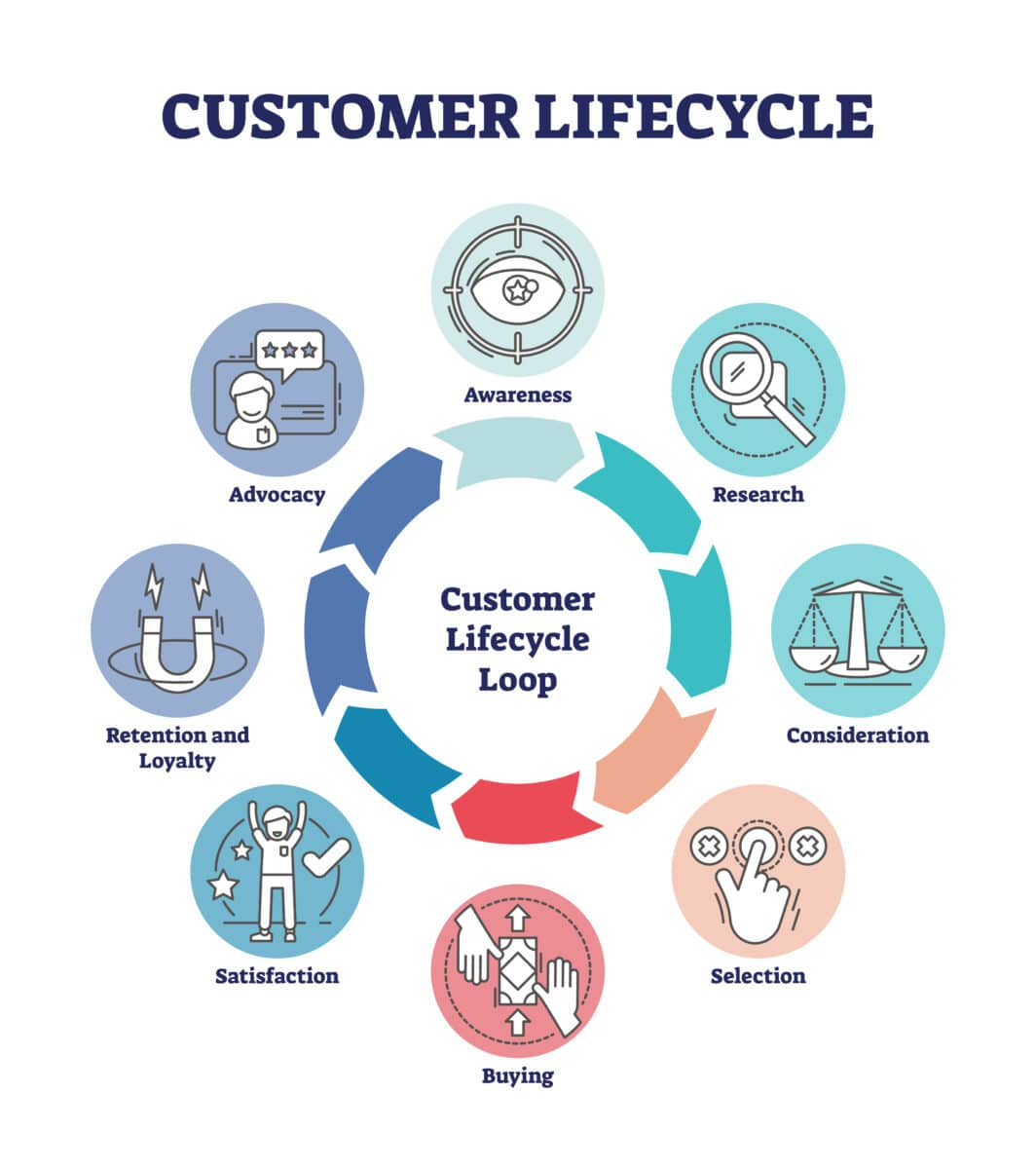 Graphic in the shape of a circle called the Customer Lifecycle Loop. There are the stages of the lifecycle listed on the graphic: Awareness, Research, Consideration, Selection, Buying, Satisfaction, Retention and Loyalty, Advocacy