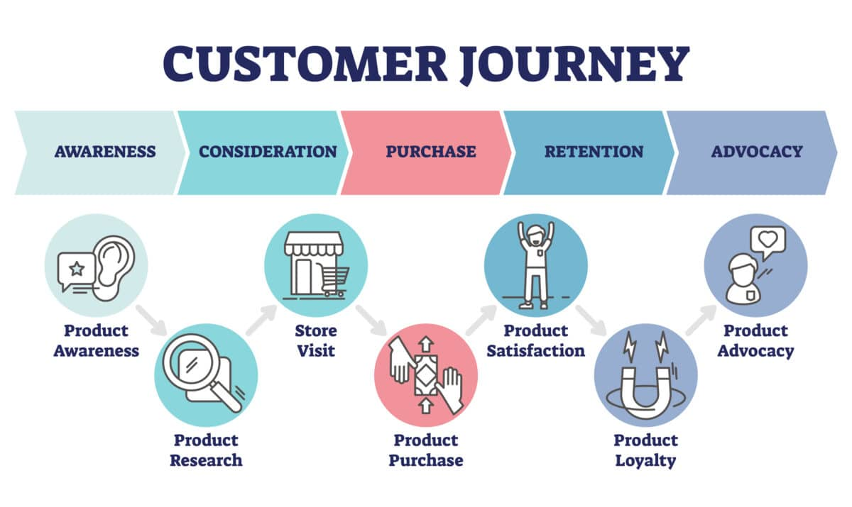 Graphic describing the customer journey. It shows the steps of the journey in this order: Awareness, Consideration, Purchase, Retention, Advocacy. Underneath these steps is a more detailed list of the steps in this order: Product Awareness, Product Research, Store Visit, Product Purchase, Product Satisfaction, Product Loyalty, Product Advocacy. Graphic by Marketing Queen.