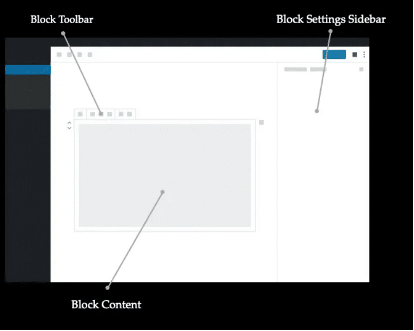 Screenshot of Gutenberg block builder identifying the toolbar, content, and setting sidebar